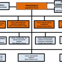 Organigrama J. Directiva
