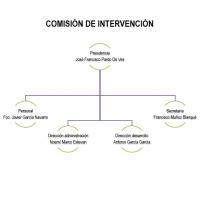 Organigrama Intervención 2018