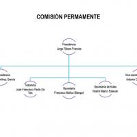 Organigrama Permanente 2018