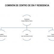 Organigrama centro de Día y Residencia 2018