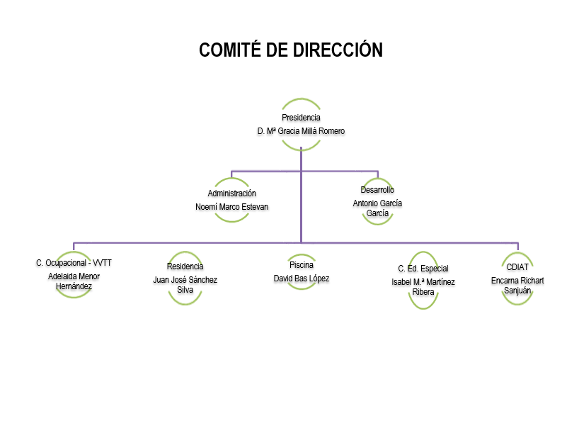 Comité de direcciones 2019-2