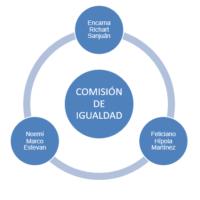 Comisión de igualdad -