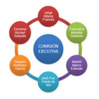 Comisión ejecutiva -